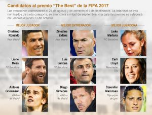 Anunciados los candidatos a The Best FIFA Football Awards