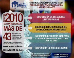 Universitarios en Venezuela Ataque y represión durante el 2017