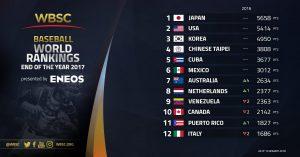 La Confederación Mundial de Béisbol y Softbol publicó ranking mundial del 2017