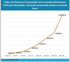 Índice de Precios al Consumidor y Costo de la Canasta Alimentaria CCM para Maracaibo