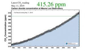 El CO2 alcanza límites inéditos en la historia humana