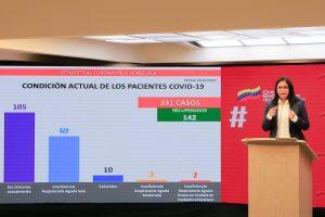 Venezuela registra 331 contagios por COVID-19
