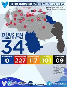 117 pacientes venezolanos se han recuperado satisfactoriamente de la COVID-19