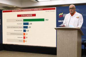 Asciende a 93 la cifra de pacientes recuperados en Venezuela