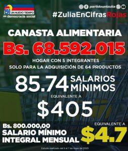 Hiperinflación en el Zulia eleva canasta alimentaria a más de 400 dólares
