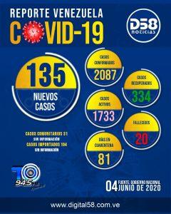 Maduro anuncia 135 nuevos casos de COVID-19 en el país y se eleva la cifra total de contagios a 2.087