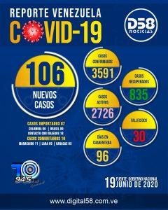 Venezuela: Dos fallecidos y 106 nuevos casos de COVID-19 en las últimas 24 horas