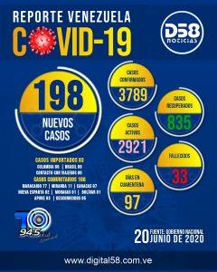 Venezuela registra tres fallecidos y 198 nuevos casos por COVID-19