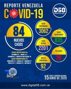 Venezuela reportó 84 nuevos casos COVID-19 y un fallecido