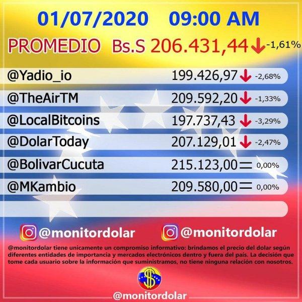 Cotización Dolar en Venezuela