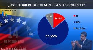 72,3 por ciento de los venezolanos prefiere el sistema capitalista como alternativa para el país: Megánalisis