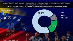 Más del 72% de los venezolanos no creen en el diálogo