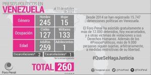 Venezuela tiene 260 «presos políticos», según la ONG Foro Penal